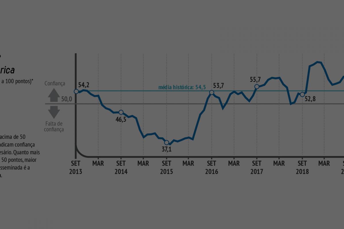 Confiança do empresário industrial permanece elevada em setembro